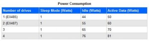 Power Consumption for the EX485 and EX487