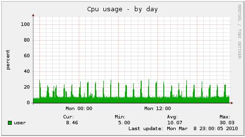 Windows Home Server CPU Load
