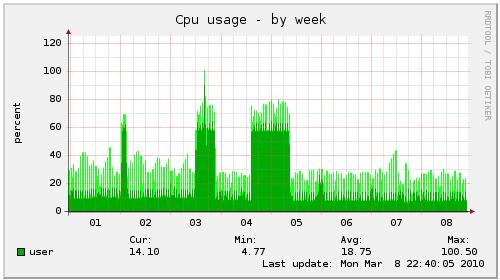 Windows Home Server High CPU Load