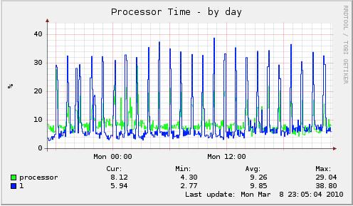 Windows Home Server EX495 Processor Time